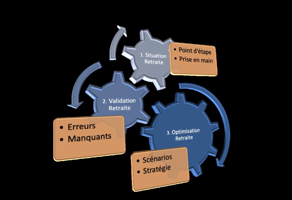 Les 3 processus